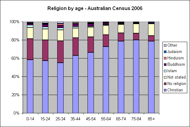 Religion by age - Australian Census 2006
